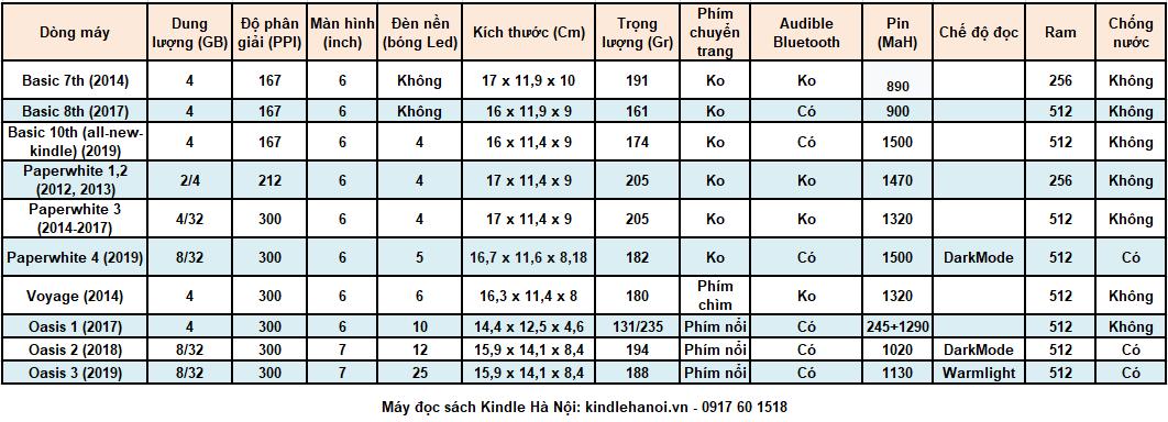 thông số máy đọc sách kindle - kindlehanoi.vn